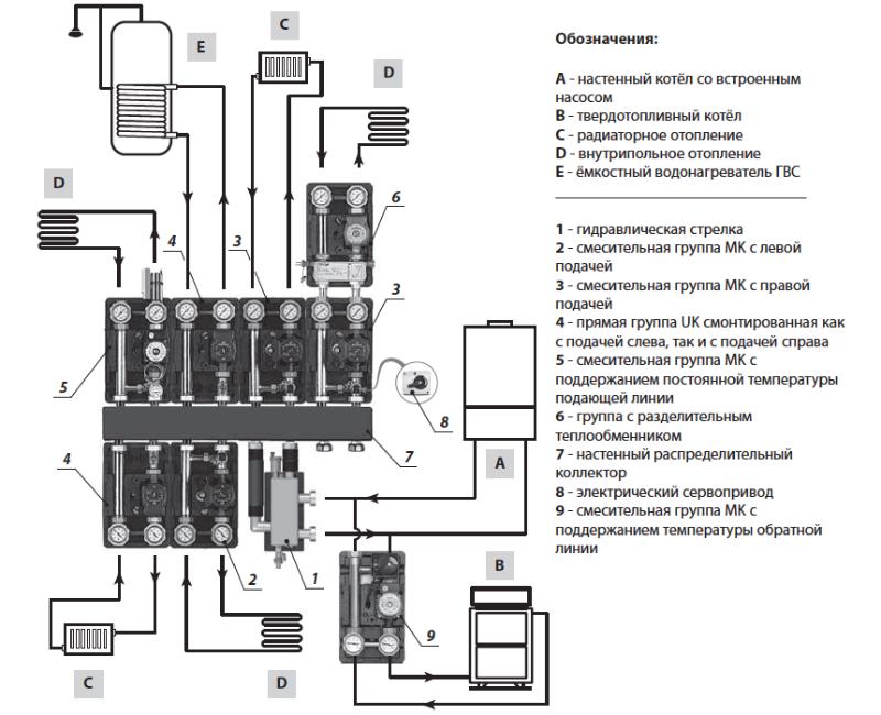 Grundfos UPS 25-60,